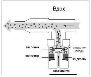 Рабочий газ под давлением попадает в камеру с лекарственным раствором, увлекает за собой его частицы и создает струю, которая и попадает в дыхательные пути.