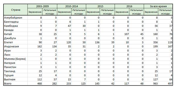 Статистика заболеваемости и смертности от птичьего гриппа в период с 2003 по 2016 года включительно.