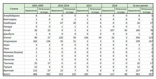 Статистика заражений и смертей птичьим гриппом H5N1 в мире.