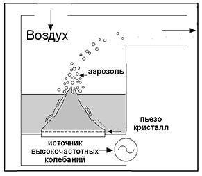 Принципиальная схема ультразвукового небулайзера.