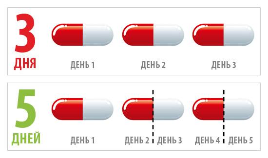 Распределение трех таблеток азитромицина или его производных на пять дней вместо трех является более желательным.